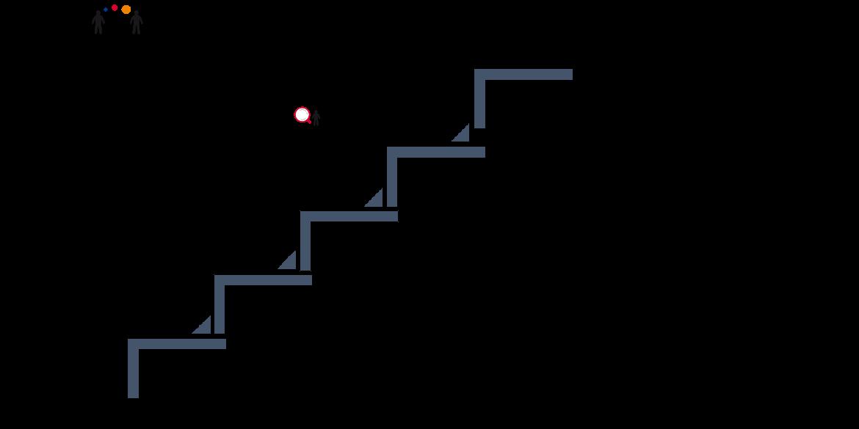 Itsensä johtamisen portaat